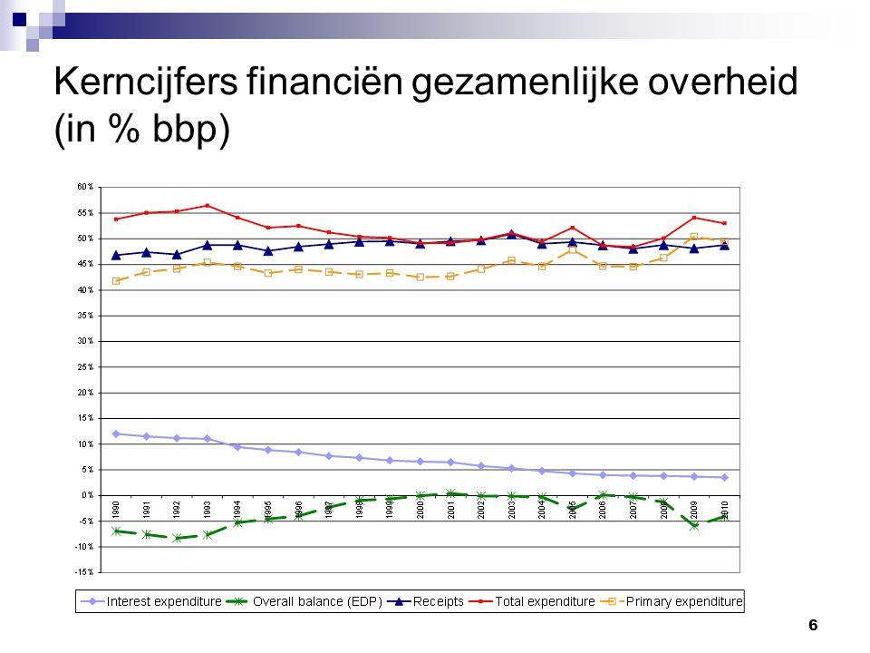 6 Kerncijfers financiën gezamenlijke overheid (in % bbp)