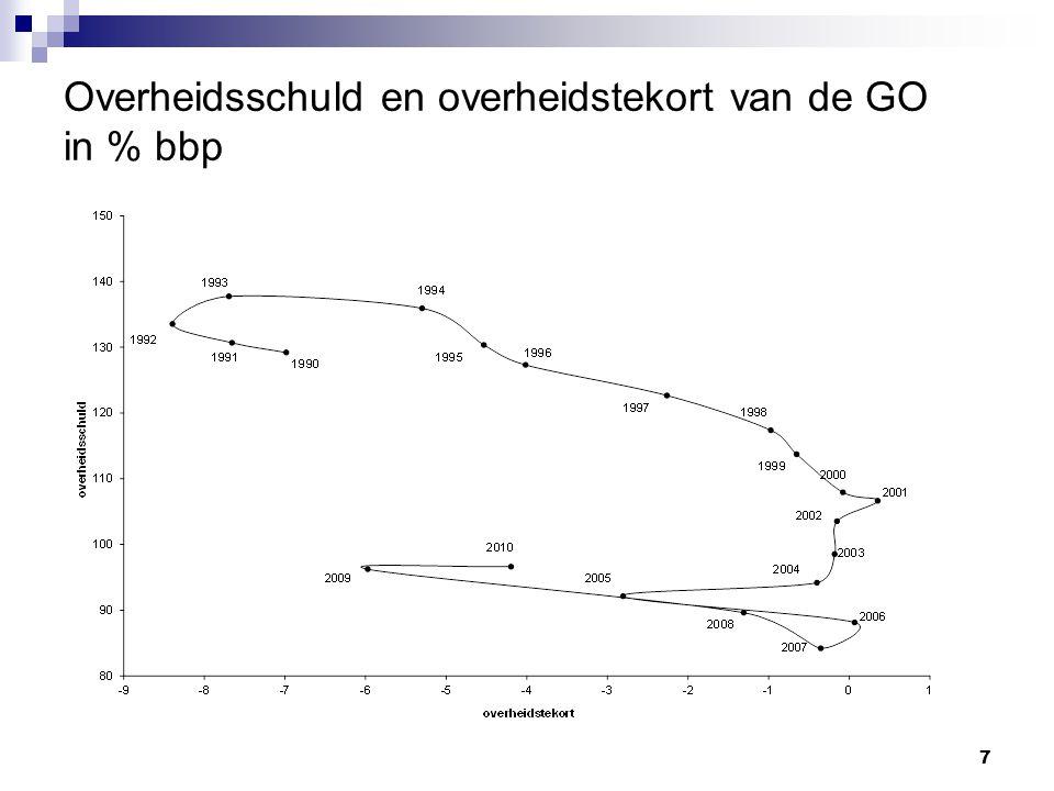 7 Overheidsschuld en overheidstekort van de GO in % bbp