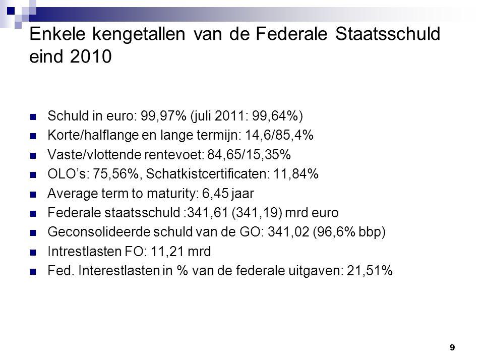 9 Enkele kengetallen van de Federale Staatsschuld eind 2010 Schuld in euro: 99,97% (juli 2011: 99,64%) Korte/halflange en lange termijn: 14,6/85,4% Vaste/vlottende rentevoet: 84,65/15,35% OLO's: 75,56%, Schatkistcertificaten: 11,84% Average term to maturity: 6,45 jaar Federale staatsschuld :341,61 (341,19) mrd euro Geconsolideerde schuld van de GO: 341,02 (96,6% bbp) Intrestlasten FO: 11,21 mrd Fed.
