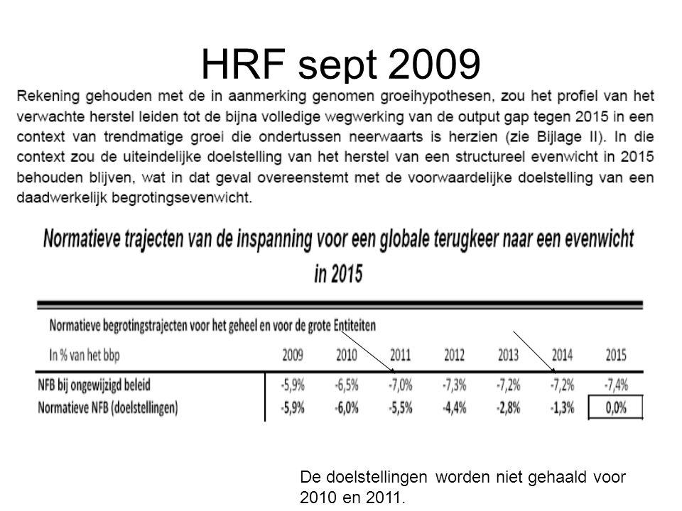 HRF sept 2009 De doelstellingen worden niet gehaald voor 2010 en 2011.