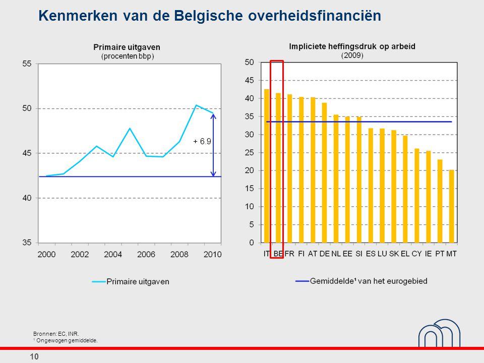Kenmerken van de Belgische overheidsfinanciën 10 Bronnen: EC, INR. 1 Ongewogen gemiddelde. + 6.9