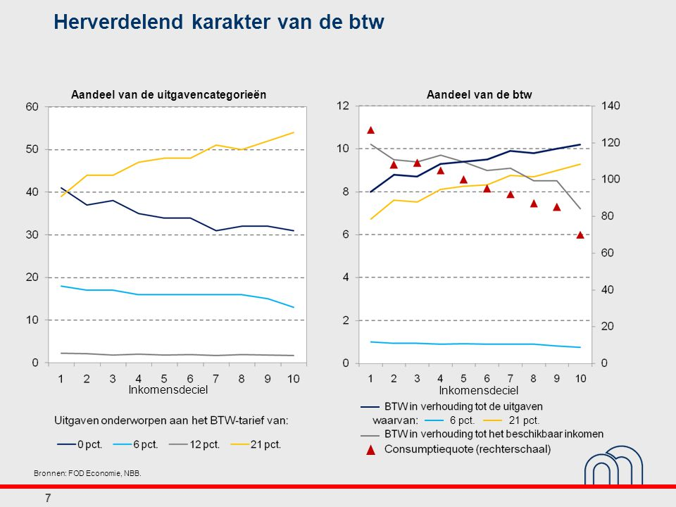 Belang van economische en politieke context voor aanpassingen aan de fiscale uitgaven  Decennium 2000-2010: context van expansief budgettair beleid verruiming van fiscale uitgaven i.p.v.