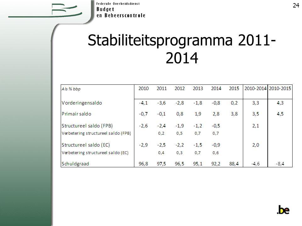 Stabiliteitsprogramma 2011- 2014 24
