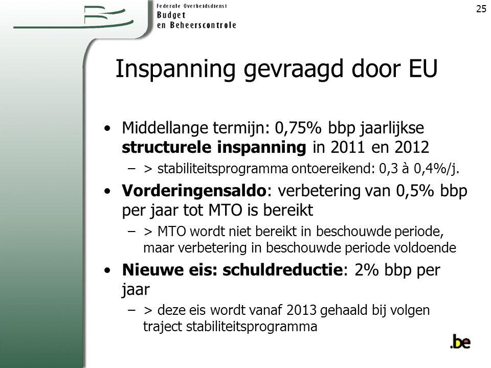 Inspanning gevraagd door EU Middellange termijn: 0,75% bbp jaarlijkse structurele inspanning in 2011 en 2012 –> stabiliteitsprogramma ontoereikend: 0,3 à 0,4%/j.