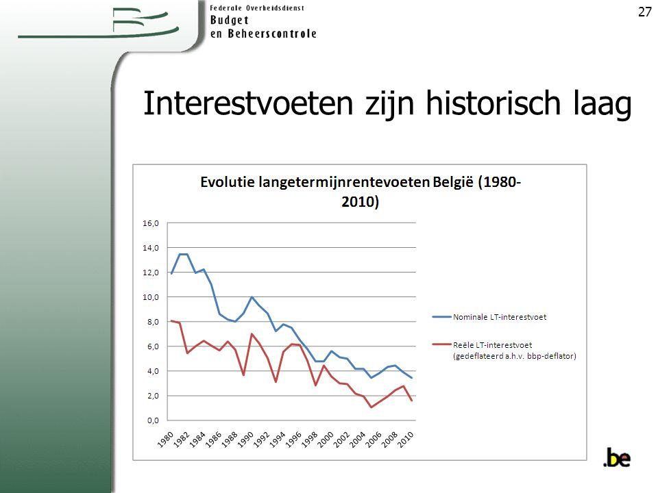 Interestvoeten zijn historisch laag 27
