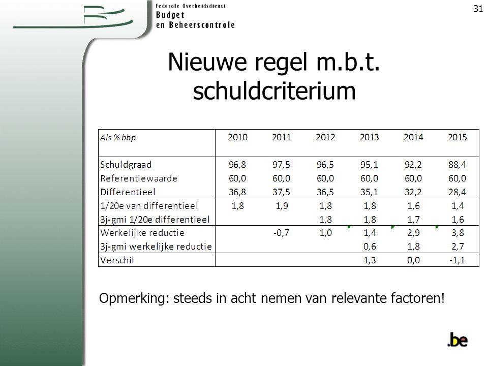 Nieuwe regel m.b.t. schuldcriterium Opmerking: steeds in acht nemen van relevante factoren! 31