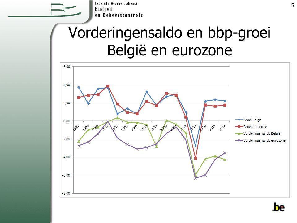 Vorderingensaldo en bbp-groei België en eurozone 5