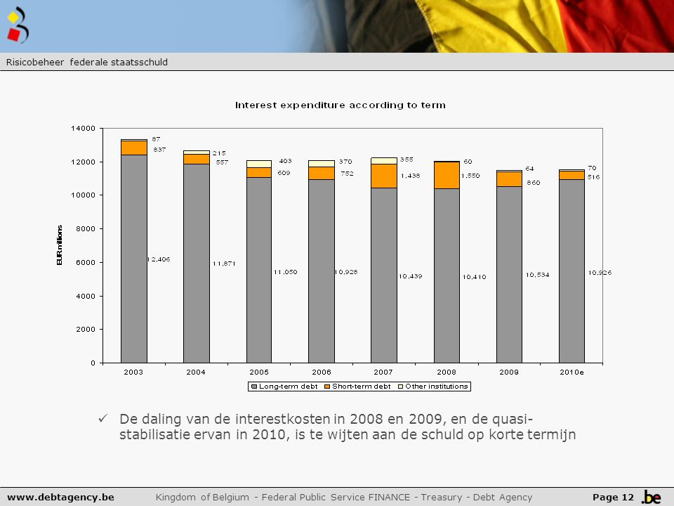 www.debtagency.be Kingdom of Belgium - Federal Public Service FINANCE - Treasury - Debt Agency De daling van de interestkosten in 2008 en 2009, en de quasi- stabilisatie ervan in 2010, is te wijten aan de schuld op korte termijn Page 12 Risicobeheer federale staatsschuld
