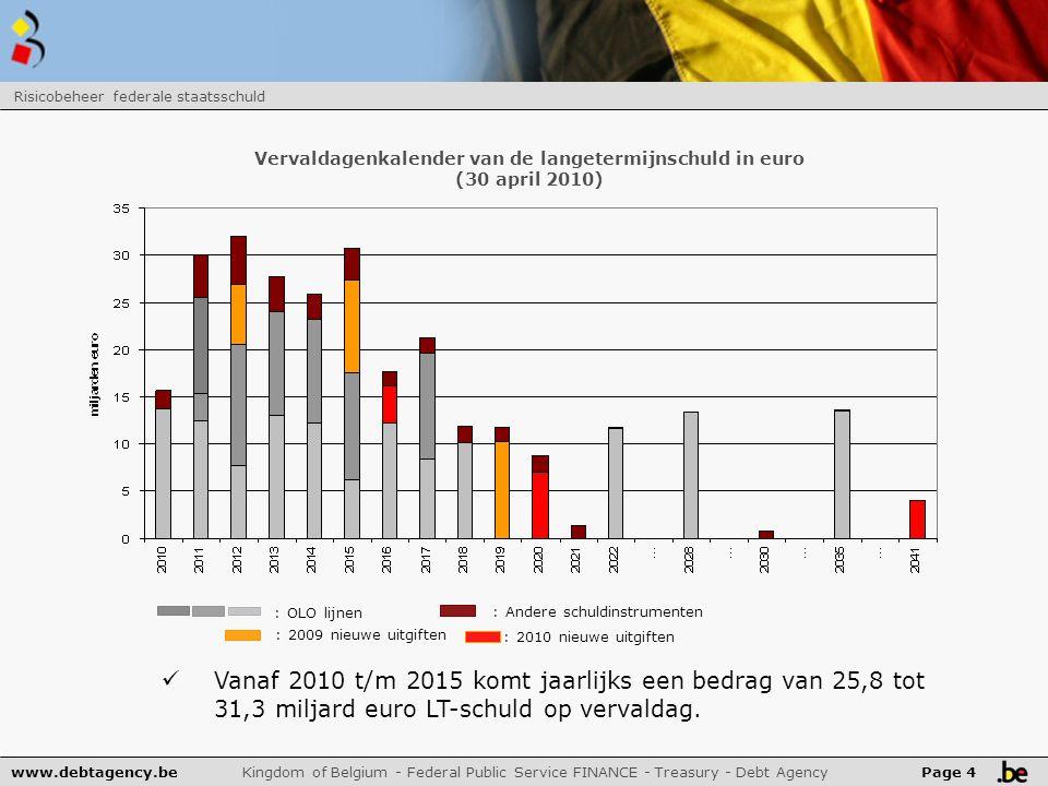 www.debtagency.be Kingdom of Belgium - Federal Public Service FINANCE - Treasury - Debt Agency Risicobeheer federale staatsschuld Page 4 Vervaldagenkalender van de langetermijnschuld in euro (30 april 2010) : 2009 nieuwe uitgiften : OLO lijnen : Andere schuldinstrumenten Vanaf 2010 t/m 2015 komt jaarlijks een bedrag van 25,8 tot 31,3 miljard euro LT-schuld op vervaldag.