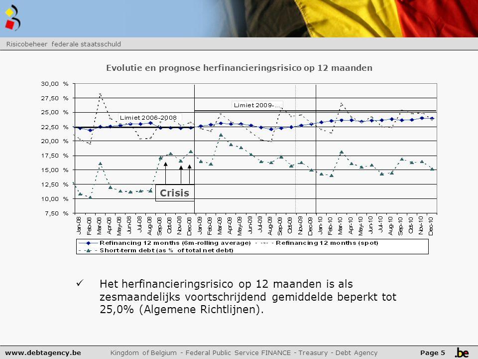 www.debtagency.be Kingdom of Belgium - Federal Public Service FINANCE - Treasury - Debt Agency Risicobeheer federale staatsschuld Page 5 Het herfinancieringsrisico op 12 maanden is als zesmaandelijks voortschrijdend gemiddelde beperkt tot 25,0% (Algemene Richtlijnen).