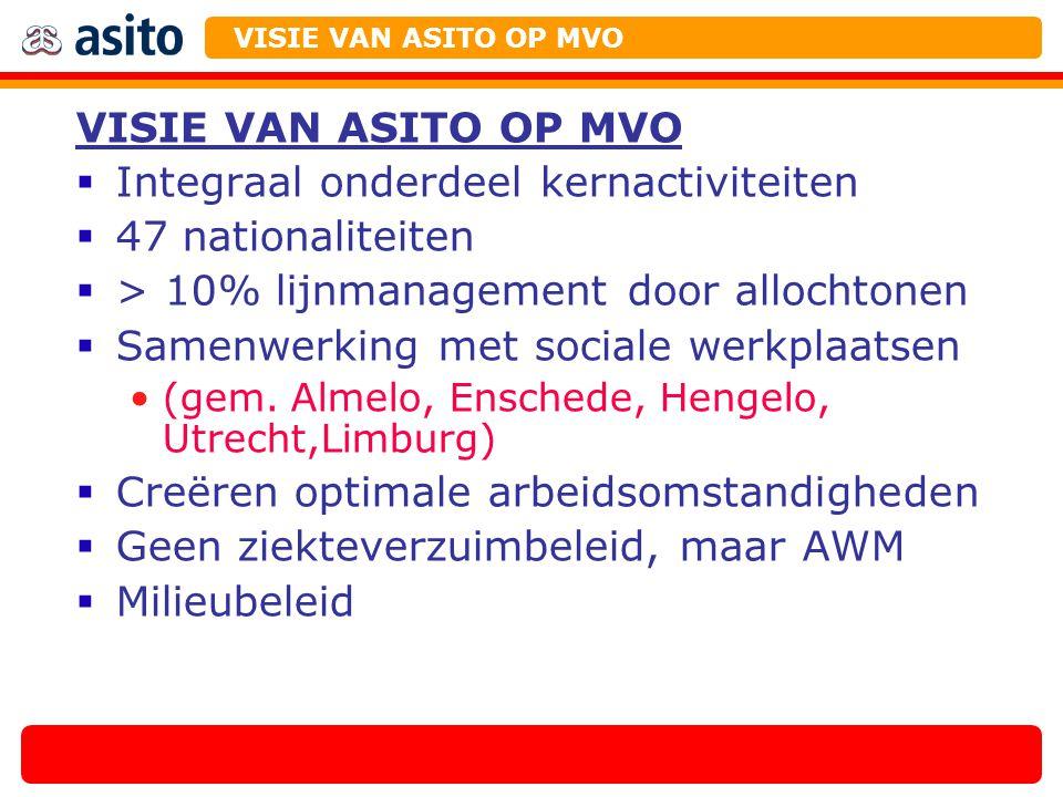 Lange termijnvisie ASITO: Directieverantwoordelijkheid Duurzaam ondernemen als onderdeel van het handelen door alle Asito medewerkers Uitgangspunten gelden ook voor:  Toeleveranciers  Partners VISIE VAN ASITO OP MVO