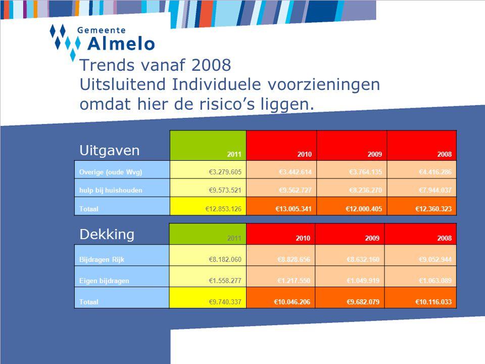 Trends vanaf 2008 Uitsluitend Individuele voorzieningen omdat hier de risico's liggen.