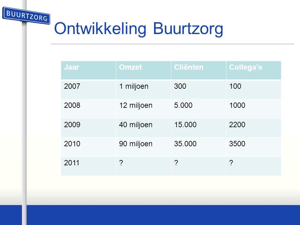 Ontwikkeling Buurtzorg JaarOmzetCliëntenCollega's 20071 miljoen300100 200812 miljoen5.0001000 200940 miljoen15.0002200 201090 miljoen35.0003500 2011??