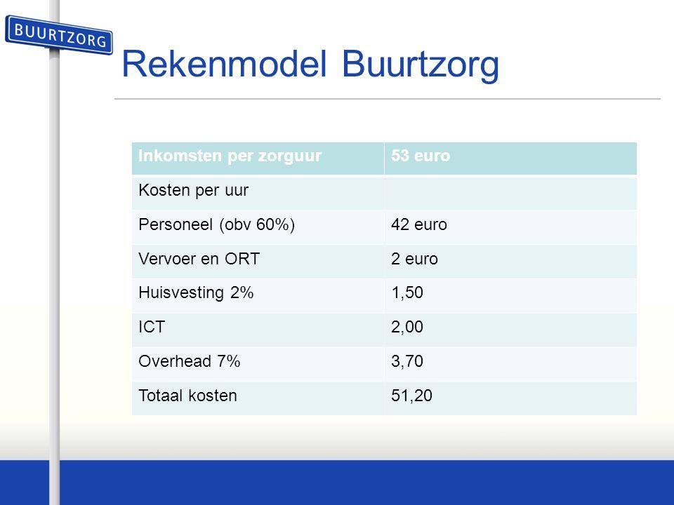 Rekenmodel Buurtzorg Inkomsten per zorguur53 euro Kosten per uur Personeel (obv 60%)42 euro Vervoer en ORT2 euro Huisvesting 2%1,50 ICT2,00 Overhead 7