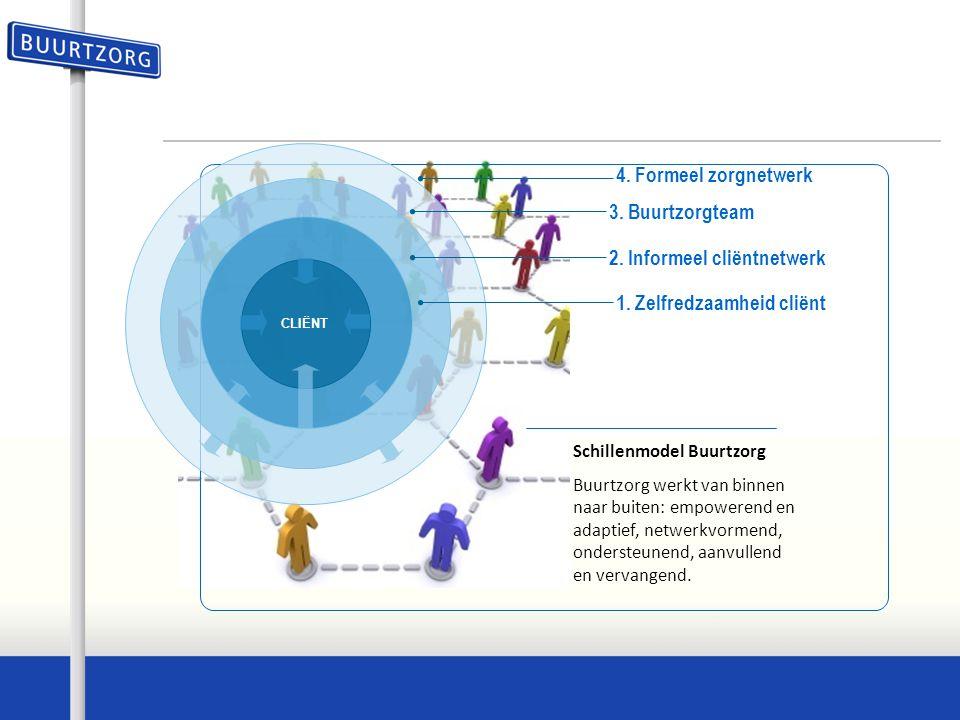 Buurtzorgweb Community Instrumenten Order- communicatie Produktie Client Grip op bedrijfsvoering Rol in de ketens Zicht op zorg / transparantie Duurzaamheid Zorgt voor
