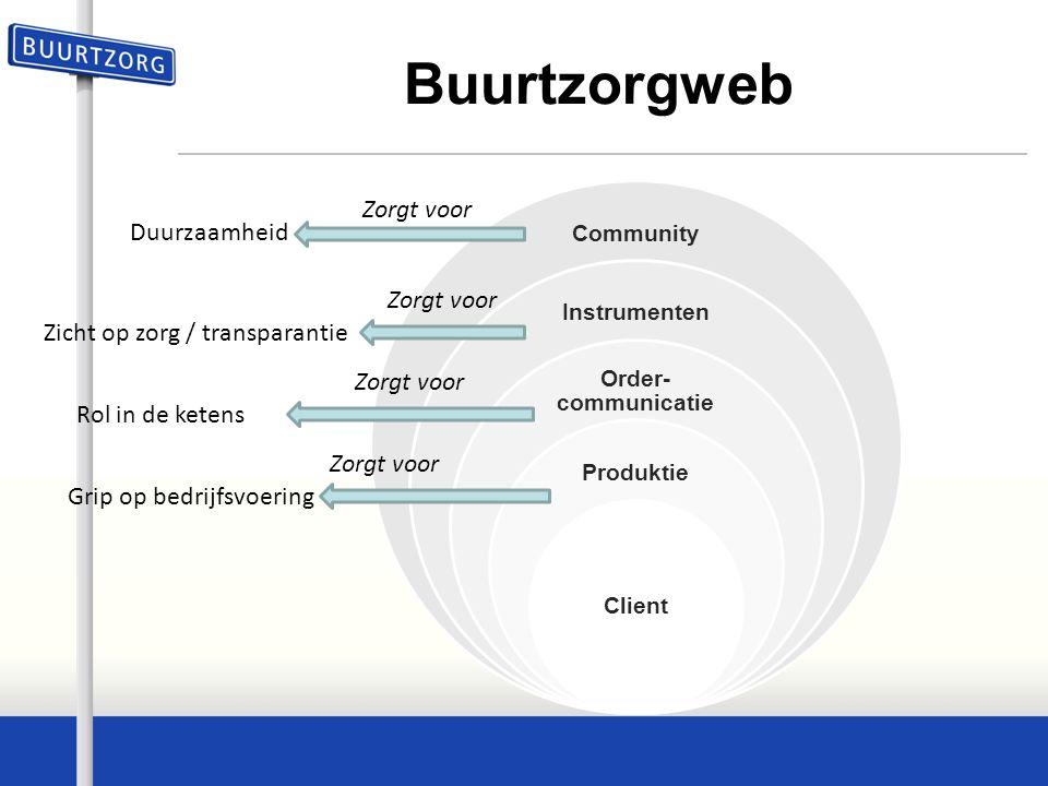 Buurtzorgweb Community Instrumenten Order- communicatie Produktie Client Grip op bedrijfsvoering Rol in de ketens Zicht op zorg / transparantie Duurza