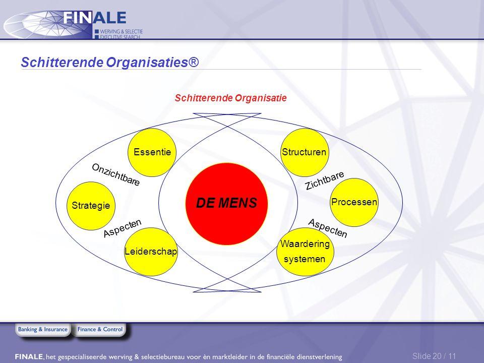 Slide 20 / 11 Schitterende Organisaties® Essentie Strategie Leiderschap Waardering systemen Processen Structuren DE MENS Schitterende Organisatie Zich