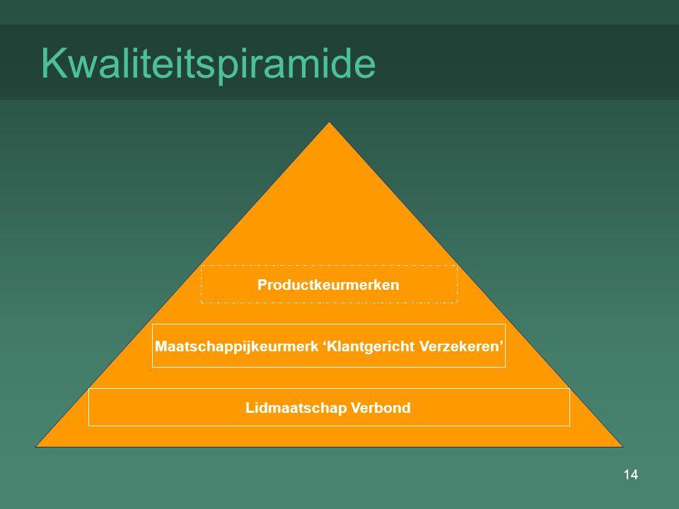 14 Kwaliteitspiramide Productkeurmerken Maatschappijkeurmerk 'Klantgericht Verzekeren' Lidmaatschap Verbond