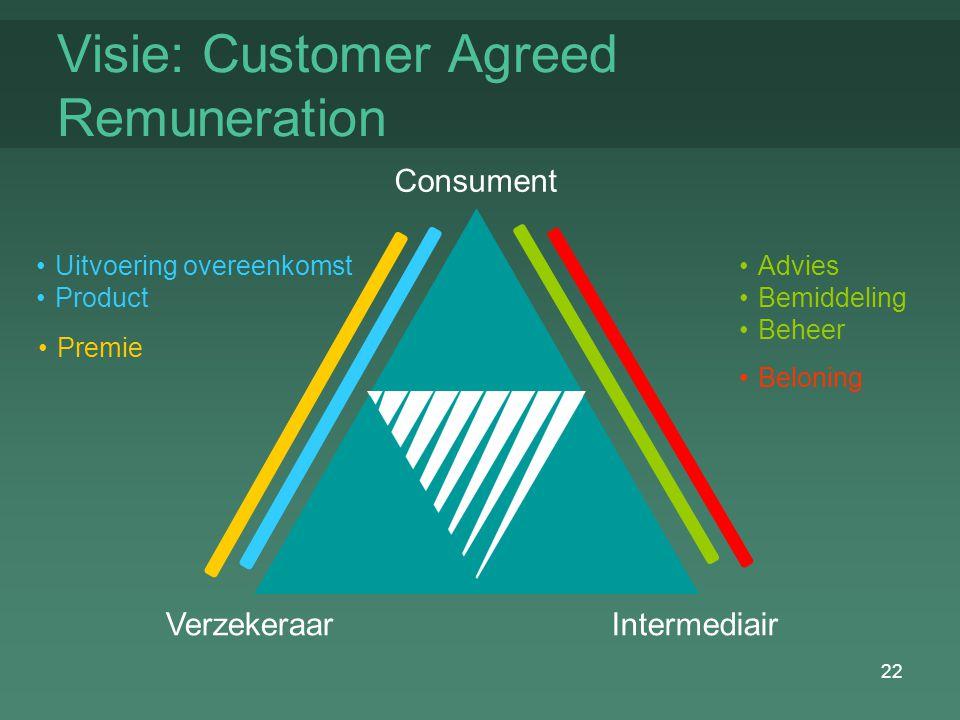 22 Visie: Customer Agreed Remuneration Consument VerzekeraarIntermediair Uitvoering overeenkomst Product Premie Advies Bemiddeling Beheer Beloning