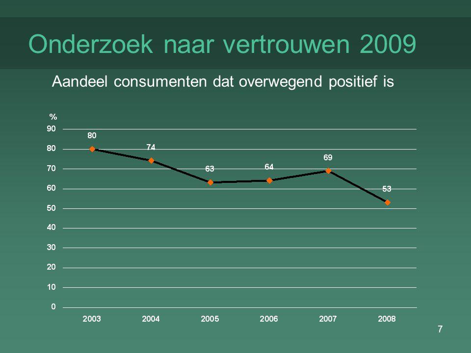 7 Onderzoek naar vertrouwen 2009 Aandeel consumenten dat overwegend positief is