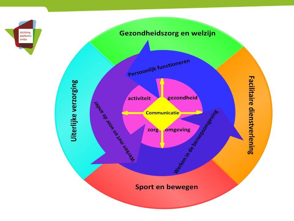 Implementatie nieuwe programma's 1.Wat wordt het onderwijsaanbod.