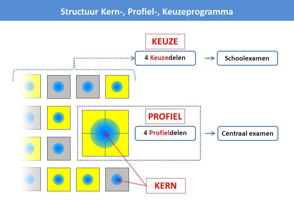istezw Uitgangspunten Kern-, Profiel-, Keuzeprogramma In elke sector wordt één kernprogramma aangeboden… ec … altijd in combinatie met profiel- en keuzedelen Kernprogramma = hart van de sector gr