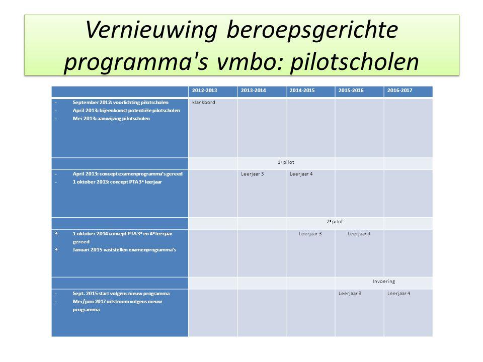 Vernieuwing beroepsgerichte programma's vmbo: pilotscholen 2012-20132013-20142014-20152015-20162016-2017 - September 2012: voorlichting pilotscholen -