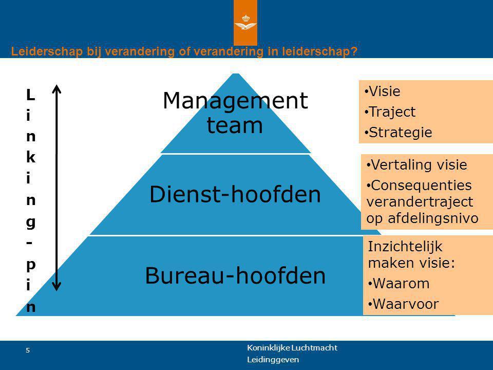 Koninklijke Luchtmacht 6 Leidinggeven Leiderschap bij verandering of verandering in leiderschap.