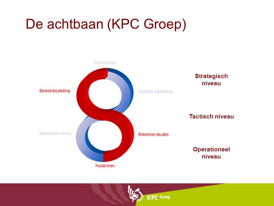 De achtbaan (KPC Groep) Strategisch niveau Tactisch niveau Operationeel niveau
