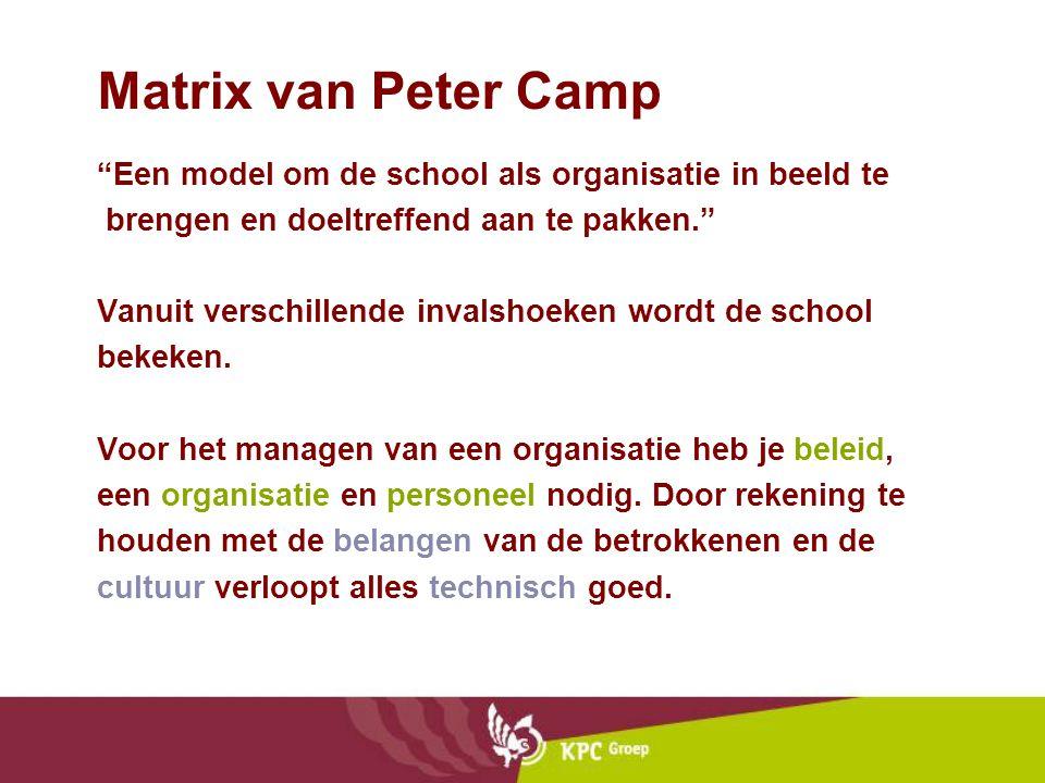 """Matrix van Peter Camp """"Een model om de school als organisatie in beeld te brengen en doeltreffend aan te pakken."""" Vanuit verschillende invalshoeken wo"""