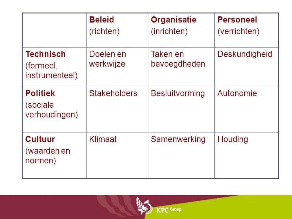 Beleid (richten) Organisatie (inrichten) Personeel (verrichten) Technisch (formeel, instrumenteel) Doelen en werkwijze Taken en bevoegdheden Deskundig