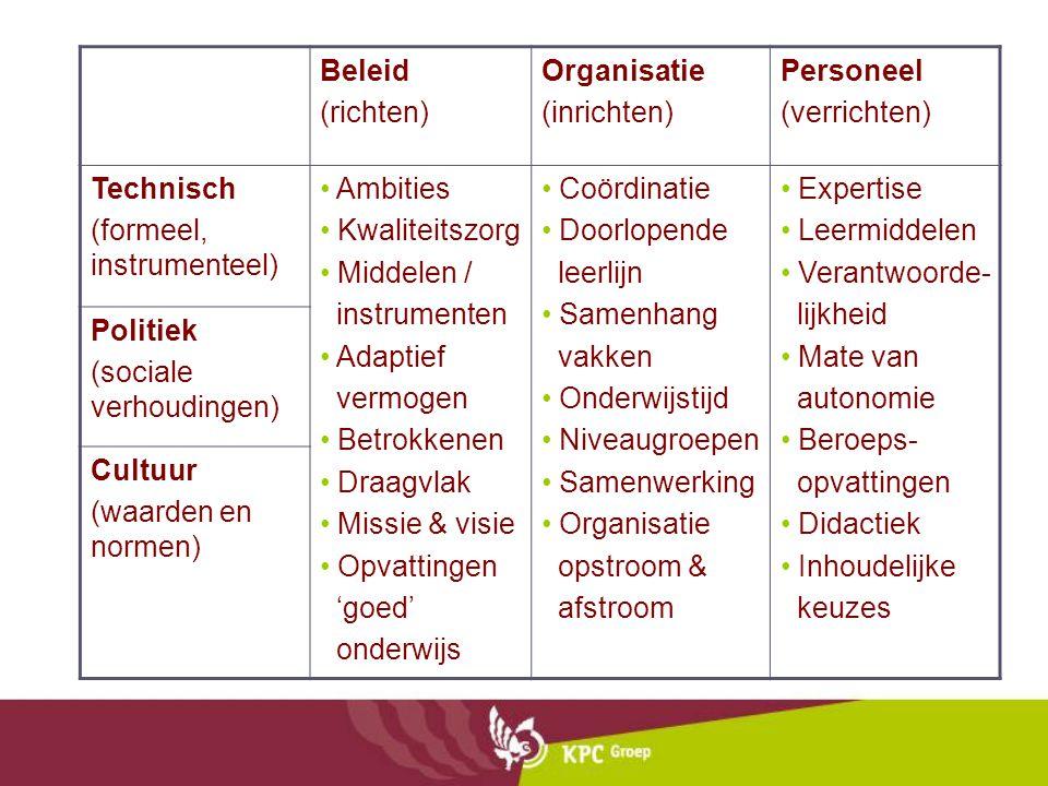 Beleid (richten) Organisatie (inrichten) Personeel (verrichten) Technisch (formeel, instrumenteel) Ambities Kwaliteitszorg Middelen / instrumenten Ada