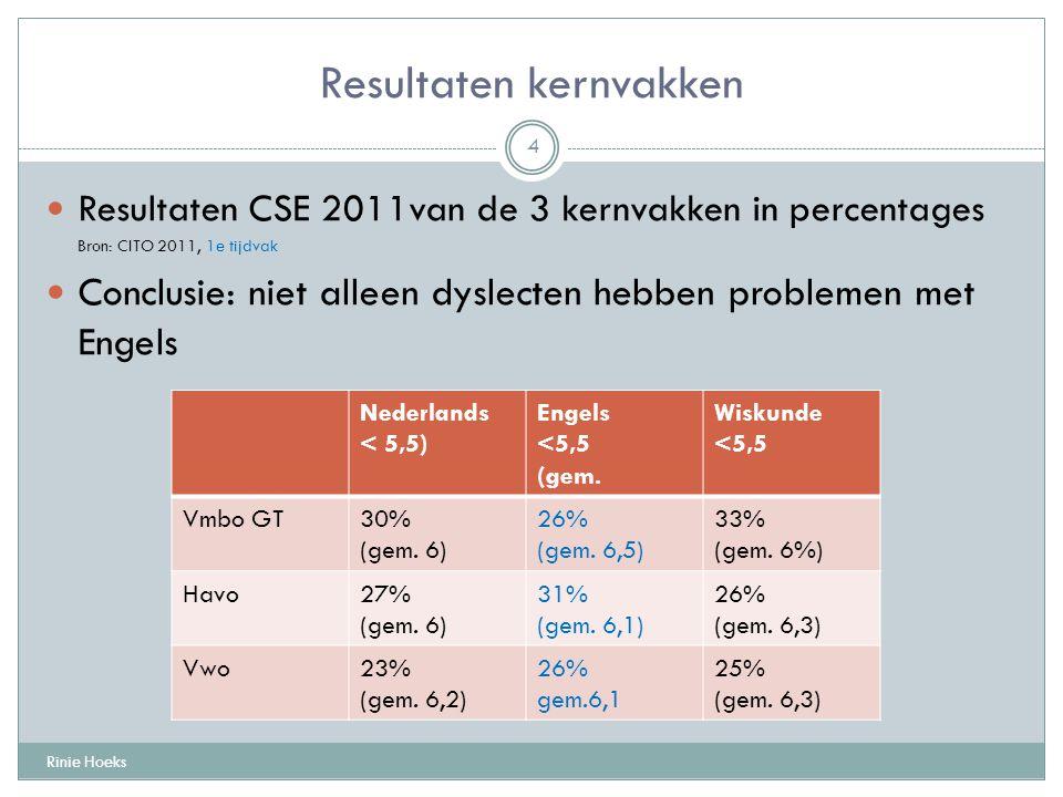 Resultaten kernvakken Rinie Hoeks 4 Resultaten CSE 2011van de 3 kernvakken in percentages Bron: CITO 2011, 1e tijdvak Conclusie: niet alleen dyslecten hebben problemen met Engels Nederlands < 5,5) Engels <5,5 (gem.