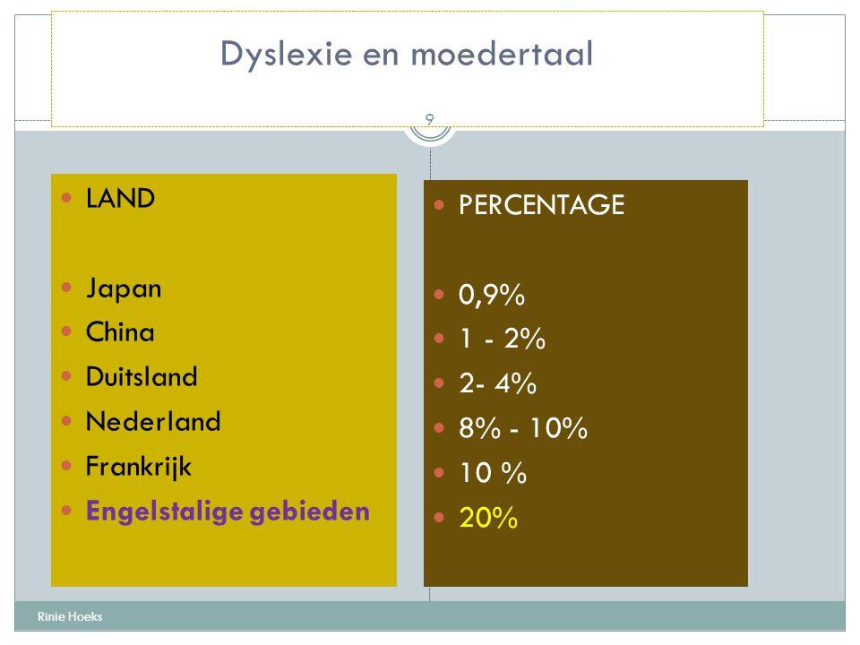Dyslexie en moedertaal LAND Japan China Duitsland Nederland Frankrijk Engelstalige gebieden PERCENTAGE 0,9% 1 - 2% 2- 4% 8% - 10% 10 % 20% Rinie Hoeks
