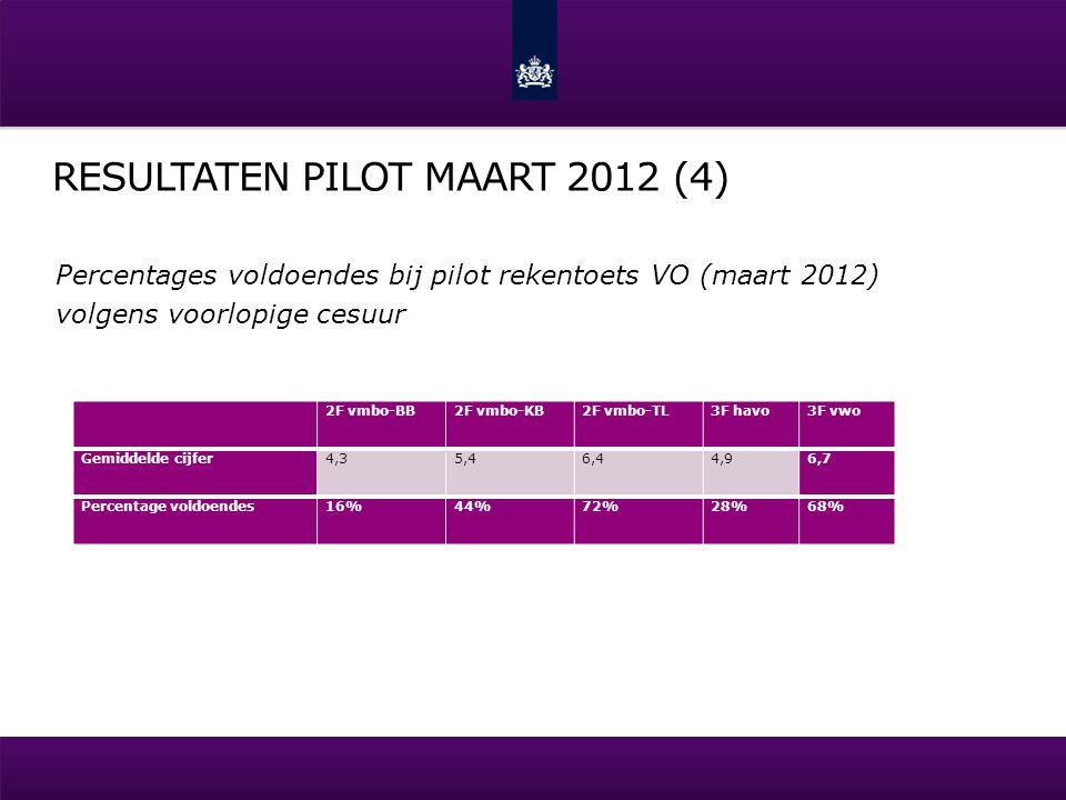 RESULTATEN PILOT MAART 2012 (4) Percentages voldoendes bij pilot rekentoets VO (maart 2012) volgens voorlopige cesuur 2F vmbo-BB2F vmbo-KB2F vmbo-TL3F havo3F vwo Gemiddelde cijfer4,35,46,44,96,7 Percentage voldoendes16%44%72%28%68%