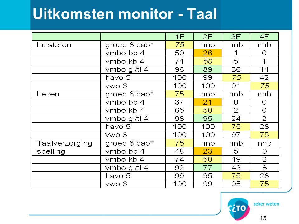 13 Uitkomsten monitor - Taal