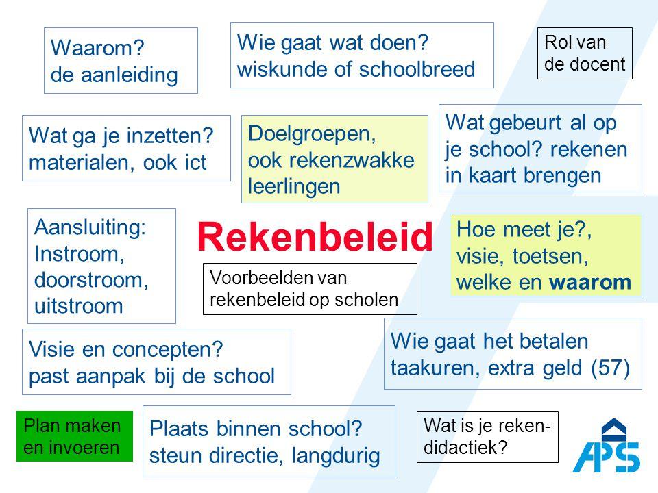 Rekenen is geïntegreerd in het culturele, maatschappelijke, persoonlijke en emotionele handelen Basisbewerkingen rekenen Rekenen in contexten uit het dagelijks leven De ontwikkeling van het concept Rekenen / Functionele Gecijferdheid (Numeracy) cijferen realistisch rekenen gecijferdheid K.Hoogland@aps.nl