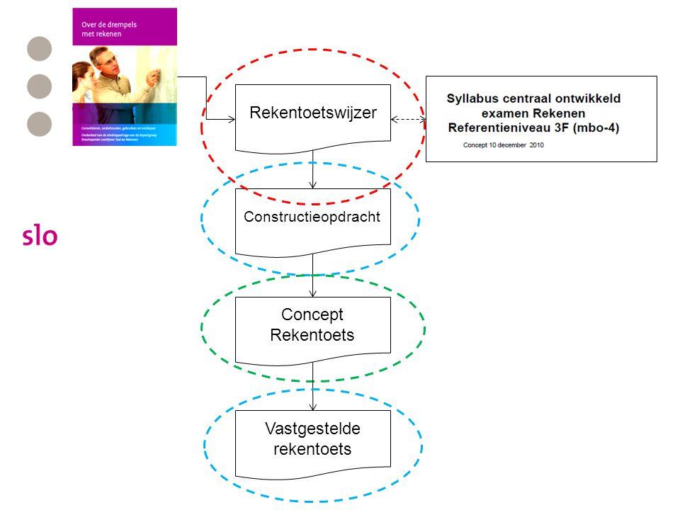 Totstandkoming rekentoetsen Rekentoetswijzer Constructieopdracht Concept Rekentoets Vastgestelde rekentoets