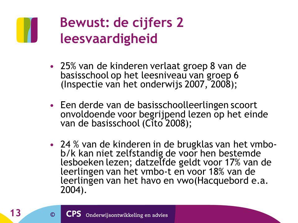13 Bewust: de cijfers 2 leesvaardigheid 25% van de kinderen verlaat groep 8 van de basisschool op het leesniveau van groep 6 (Inspectie van het onderw