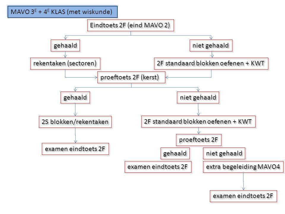 MAVO 3 E + 4 E KLAS (met wiskunde) Eindtoets 2F (eind MAVO 2) gehaald niet gehaald rekentaken (sectoren) 2F standaard blokken oefenen + KWT proeftoets