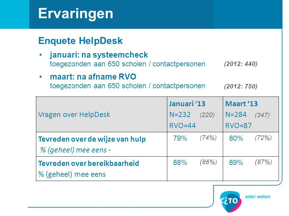 Ervaringen Vragen over HelpDesk Januari '13 N=232 RVO=44 Maart '13 N=284 RVO=87 Tevreden over de wijze van hulp % (geheel) mee eens - 79% 80% Tevreden