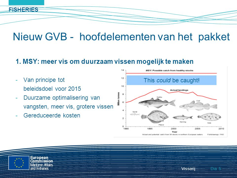 FISHERIES Dia European Commission MaritimeAffairs andFisheries Visserij5 Nieuw GVB - hoofdelementen van het pakket 1. MSY: meer vis om duurzaam vissen