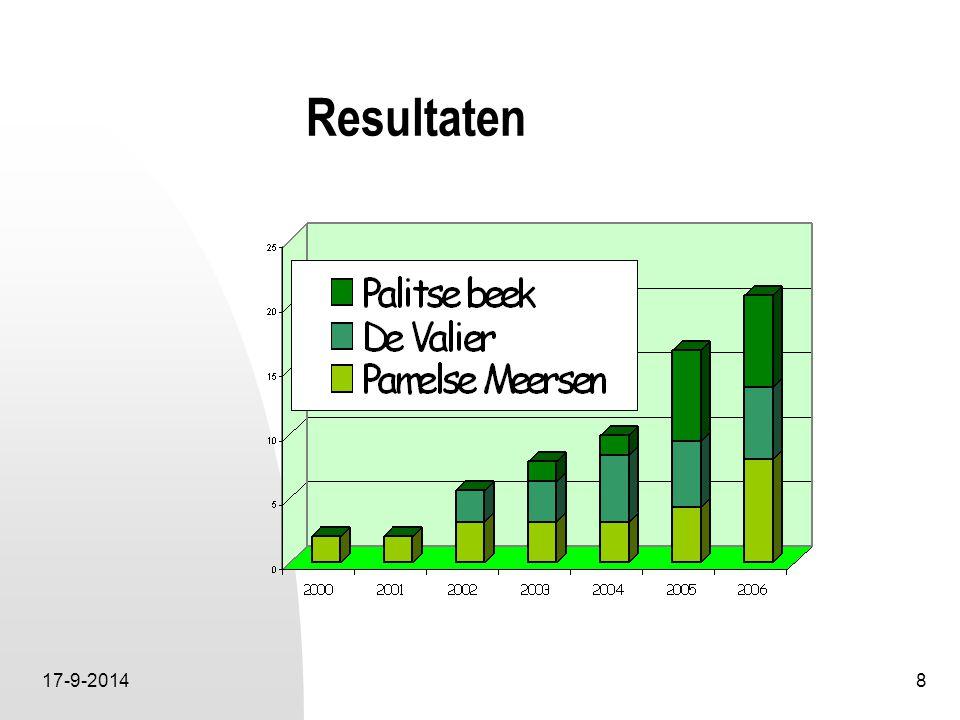 17-9-20148 Resultaten