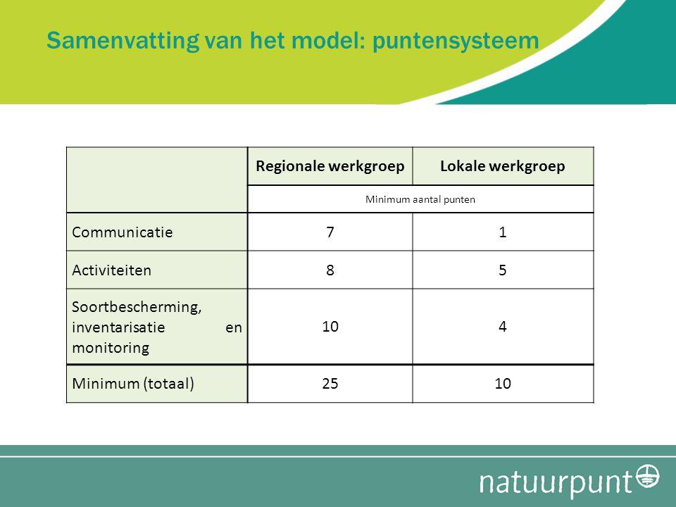 Samenvatting van het model: puntensysteem Regionale werkgroepLokale werkgroep Minimum aantal punten Communicatie71 Activiteiten85 Soortbescherming, inventarisatie en monitoring 104 Minimum (totaal)2510