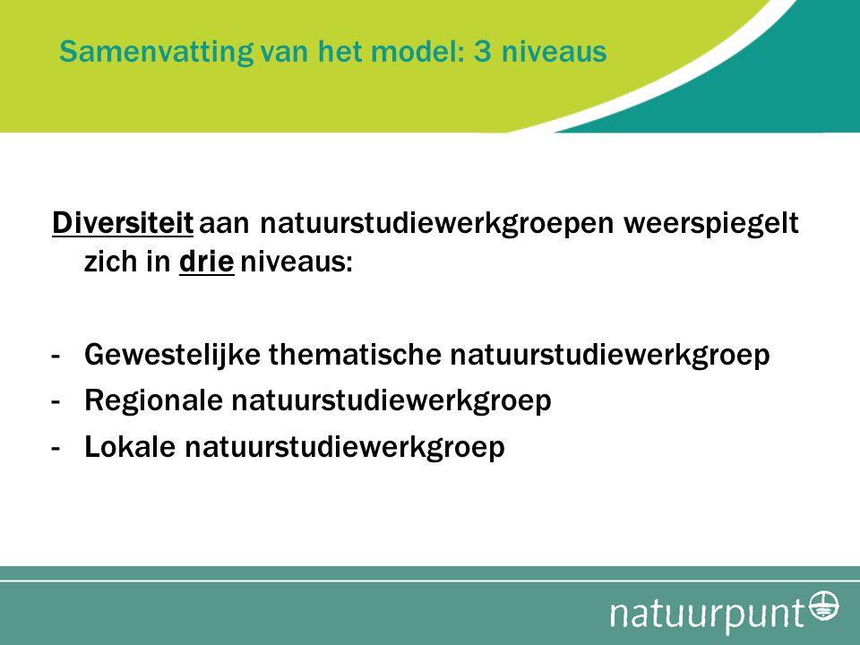Samenvatting van het model: 3 niveaus Diversiteit aan natuurstudiewerkgroepen weerspiegelt zich in drie niveaus: -Gewestelijke thematische natuurstudiewerkgroep -Regionale natuurstudiewerkgroep -Lokale natuurstudiewerkgroep