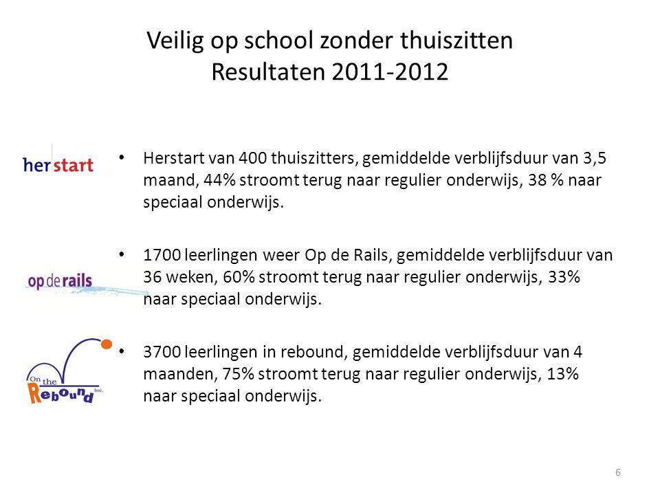 Veilig op school zonder thuiszitten Resultaten 2011-2012 Herstart van 400 thuiszitters, gemiddelde verblijfsduur van 3,5 maand, 44% stroomt terug naar regulier onderwijs, 38 % naar speciaal onderwijs.