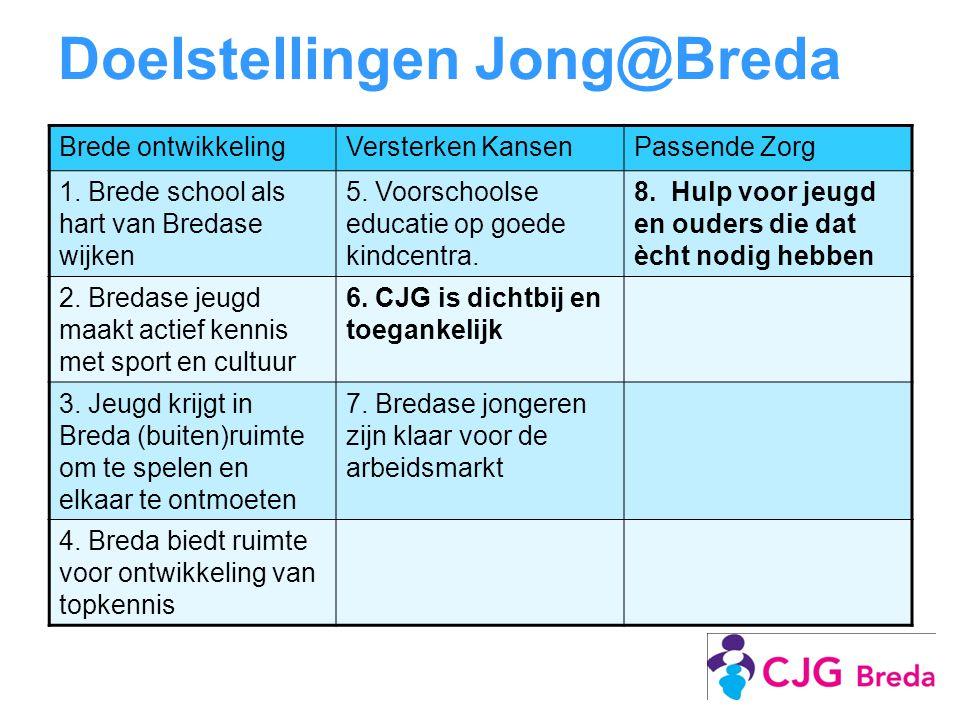 Doelstellingen Jong@Breda Brede ontwikkelingVersterken KansenPassende Zorg 1. Brede school als hart van Bredase wijken 5. Voorschoolse educatie op goe