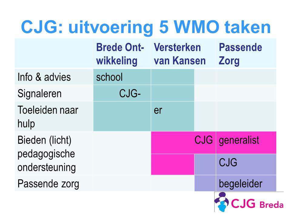 CJG: uitvoering 5 WMO taken Brede Ont- wikkeling Versterken van Kansen Passende Zorg Info & adviesschool Signaleren CJG- Toeleiden naar hulp er Bieden