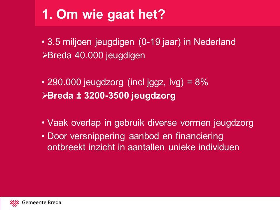 1. Om wie gaat het? 3.5 miljoen jeugdigen (0-19 jaar) in Nederland  Breda 40.000 jeugdigen 290.000 jeugdzorg (incl jggz, lvg) = 8%  Breda ± 3200-350