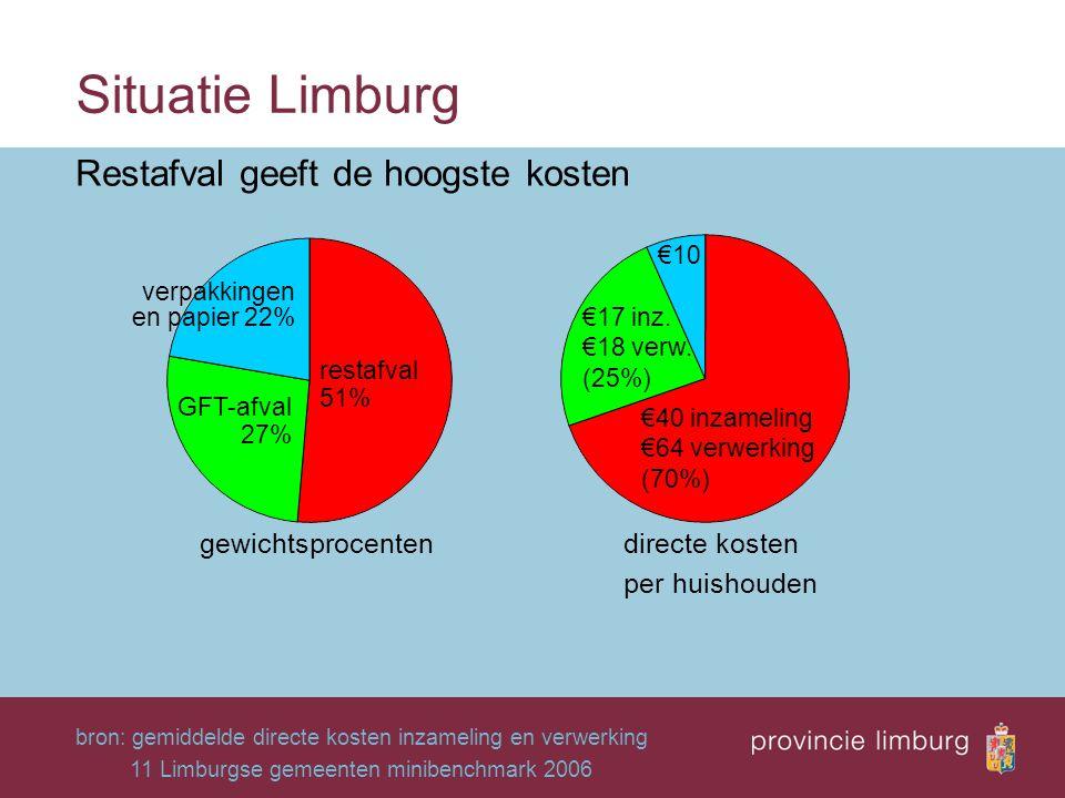 Situatie Limburg bron: gemiddelde directe kosten inzameling en verwerking 11 Limburgse gemeenten minibenchmark 2006 GFT-afval 27% restafval 51% €10 €1